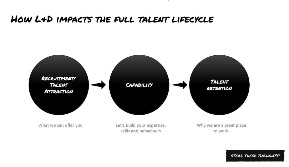 L&D and talent